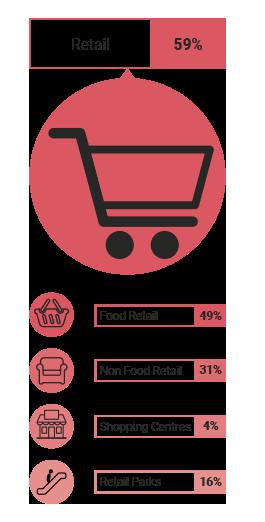 RG Group Retail